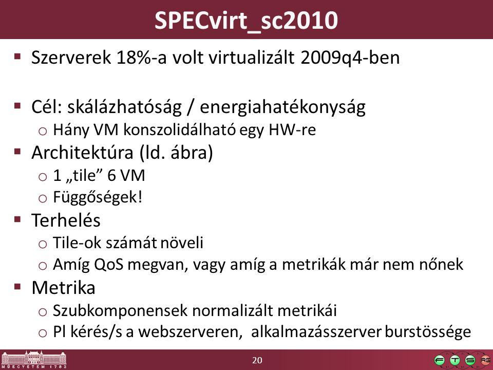 20 SPECvirt_sc2010  Szerverek 18%-a volt virtualizált 2009q4-ben  Cél: skálázhatóság / energiahatékonyság o Hány VM konszolidálható egy HW-re  Architektúra (ld.