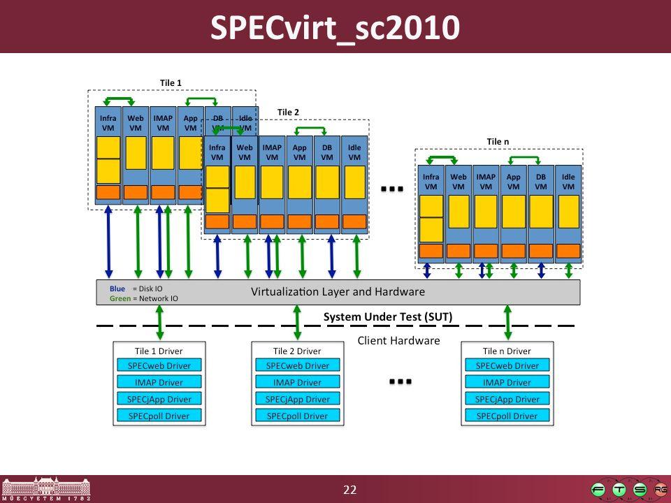 22 SPECvirt_sc2010