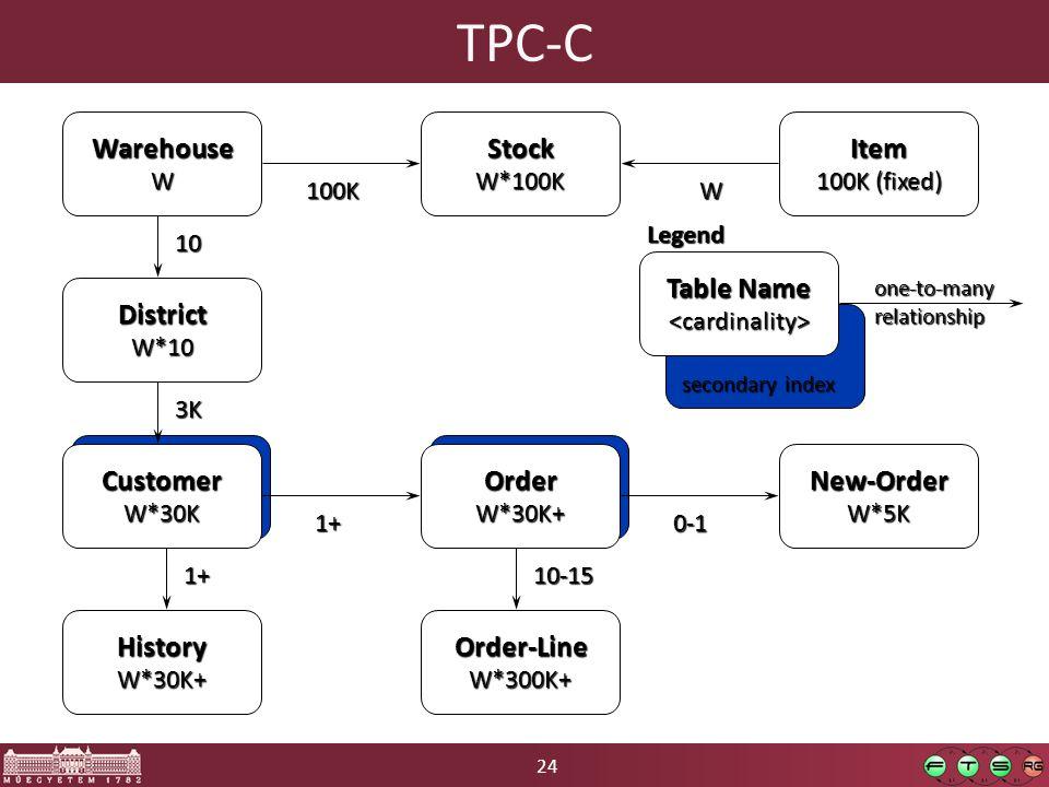 24 TPC-CWarehouseW Legend Table Name <cardinality> one-to-manyrelationship secondary index DistrictW*10 10 CustomerW*30K 3K HistoryW*30K+ 1+ Item 100K