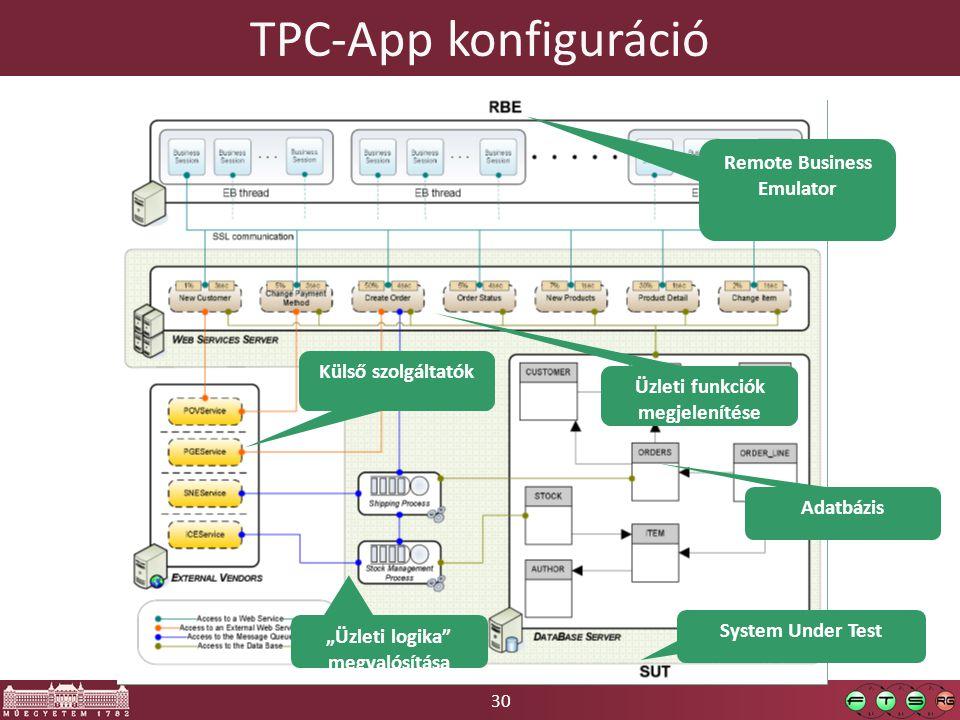 """30 TPC-App konfiguráció Remote Business Emulator Üzleti funkciók megjelenítése Külső szolgáltatók Adatbázis """"Üzleti logika megvalósítása System Under Test"""