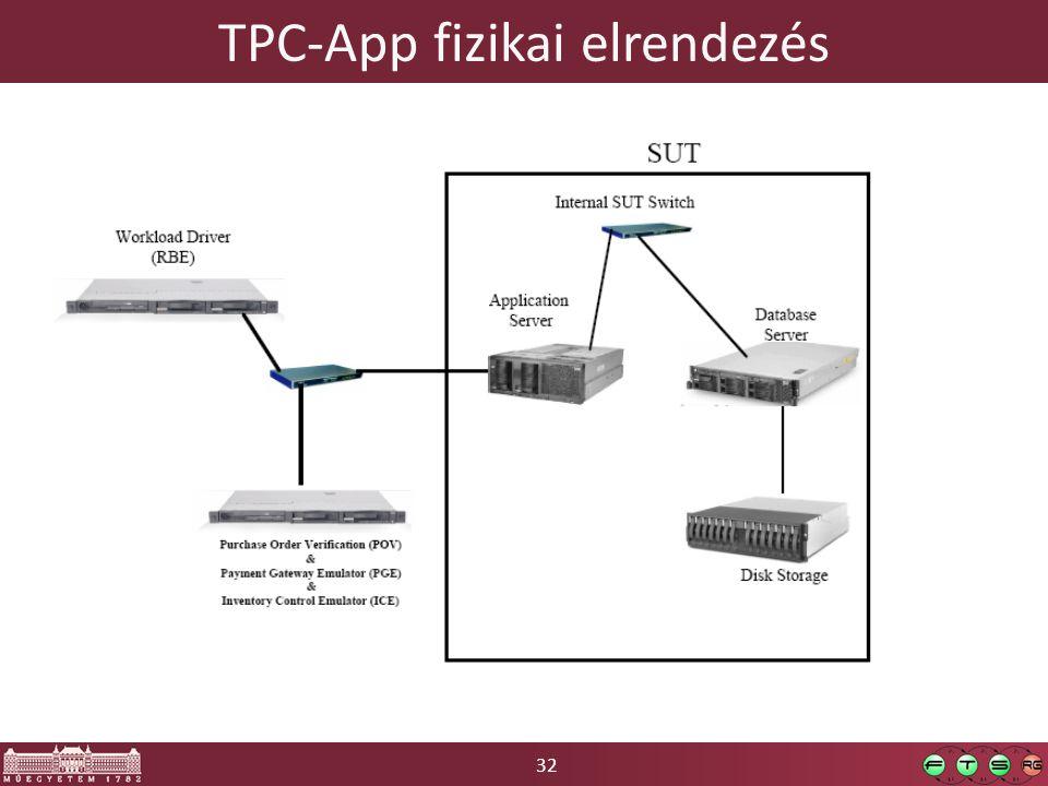 32 TPC-App fizikai elrendezés