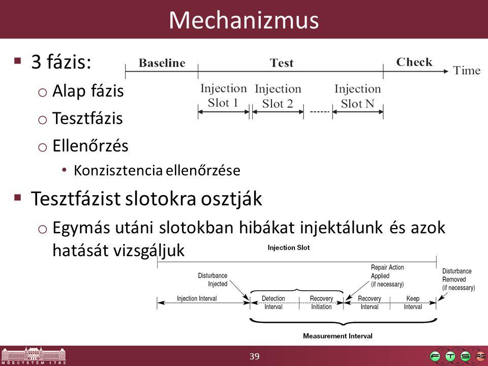39 Mechanizmus  3 fázis: o Alap fázis o Tesztfázis o Ellenőrzés Konzisztencia ellenőrzése  Tesztfázist slotokra osztják o Egymás utáni slotokban hibákat injektálunk és azok hatását vizsgáljuk