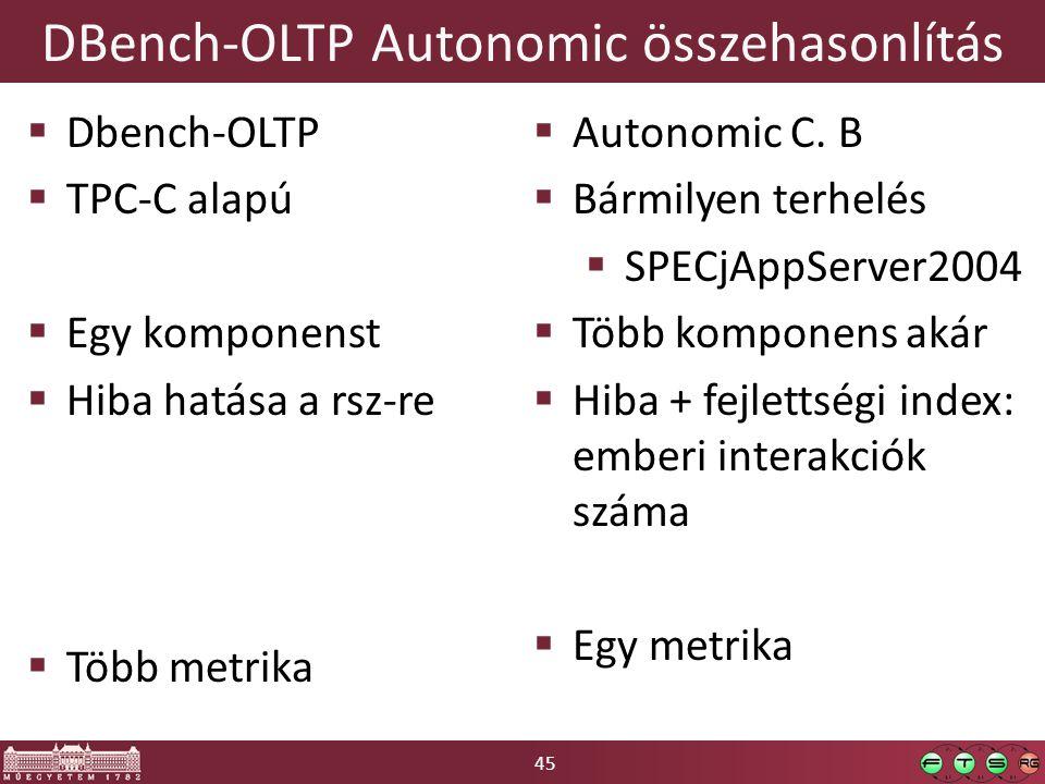 45 DBench-OLTP Autonomic összehasonlítás  Dbench-OLTP  TPC-C alapú  Egy komponenst  Hiba hatása a rsz-re  Több metrika  Autonomic C.