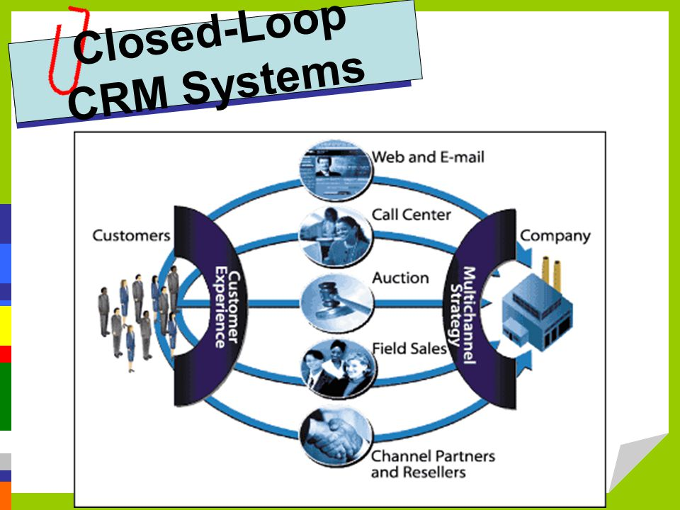 Closed-Loop CRM Systems