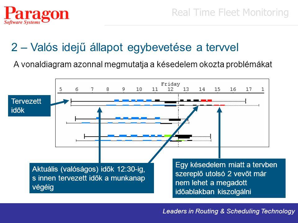 Leaders in Routing & Scheduling Technology 2 – Valós idejű állapot egybevetése a tervvel A vonaldiagram azonnal megmutatja a késedelem okozta problémákat Tervezett idők Aktuális (valóságos) idők 12:30-ig, s innen tervezett idők a munkanap végéig Egy késedelem miatt a tervben szereplő utolsó 2 vevőt már nem lehet a megadott időablakban kiszolgálni Real Time Fleet Monitoring