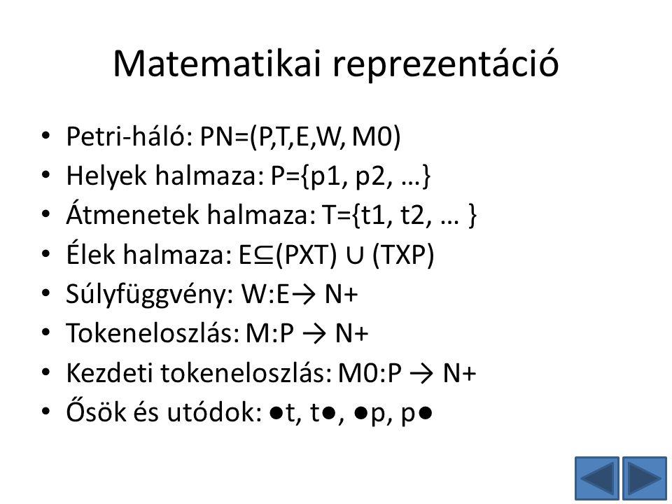 Matematikai reprezentáció Petri-háló: PN=(P,T,E,W, M0) Helyek halmaza: P={p1, p2, …} Átmenetek halmaza: T={t1, t2, … } Élek halmaza: E ⊆ (PXT) ∪ (TXP)