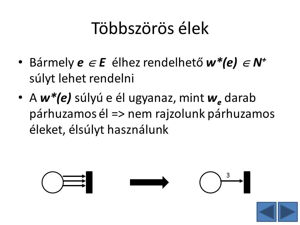 Többszörös élek Bármely e  E élhez rendelhető w*(e)  N + súlyt lehet rendelni A w*(e) súlyú e él ugyanaz, mint w e darab párhuzamos él => nem rajzol
