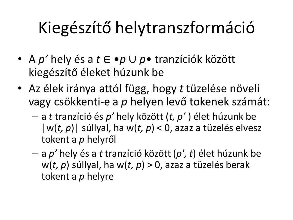 Kiegészítő helytranszformáció A p' hely és a t ∈ p ∪ p tranzíciók között kiegészítő éleket húzunk be Az élek iránya attól függ, hogy t tüzelése növeli