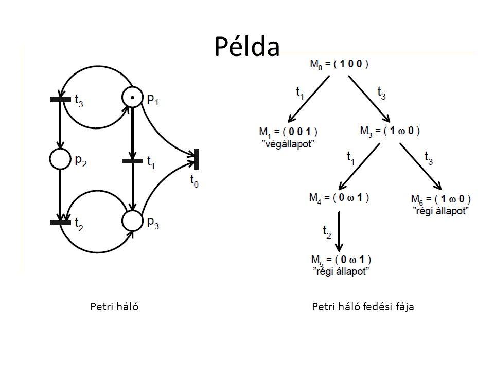Példa Petri hálóPetri háló fedési fája