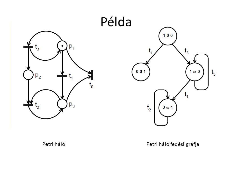 Példa Petri hálóPetri háló fedési gráfja