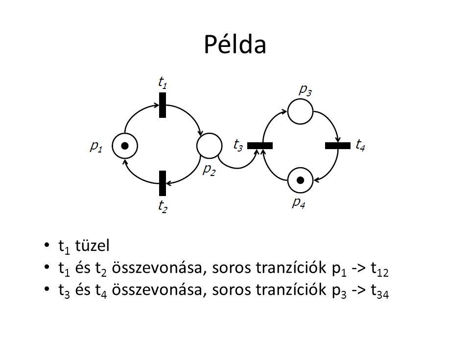 Példa t 1 tüzel t 1 és t 2 összevonása, soros tranzíciók p 1 -> t 12 t 3 és t 4 összevonása, soros tranzíciók p 3 -> t 34