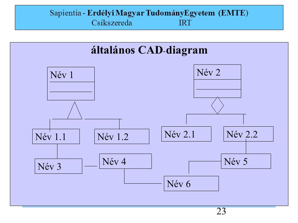 Sapientia - Erdélyi Magyar TudományEgyetem (EMTE) Csíkszereda IRT 23 általános CAD - diagram Név 1 Név 2 Név 1.1Név 1.2 Név 2.1Név 2.2 Név 3 Név 4Név 5 Név 6