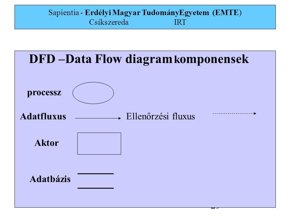 Sapientia - Erdélyi Magyar TudományEgyetem (EMTE) Csíkszereda IRT 29 DFD –Data Flow diagram k omponensek processz Adatfluxus Aktor Adatbázis Ellenőrzési fluxus