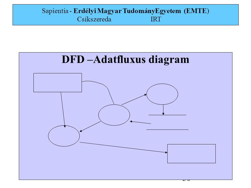 Sapientia - Erdélyi Magyar TudományEgyetem (EMTE) Csíkszereda IRT 30 DFD –Adatfluxus diagram