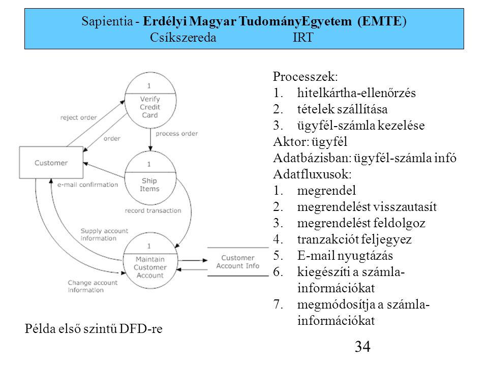 Sapientia - Erdélyi Magyar TudományEgyetem (EMTE) Csíkszereda IRT 34 Processzek: 1.hitelkártha-ellenőrzés 2.tételek szállítása 3.ügyfél-számla kezelése Aktor: ügyfél Adatbázisban: ügyfél-számla infó Adatfluxusok: 1.megrendel 2.megrendelést visszautasít 3.megrendelést feldolgoz 4.tranzakciót feljegyez 5.E-mail nyugtázás 6.kiegészíti a számla- információkat 7.megmódosítja a számla- információkat Példa első szintű DFD-re