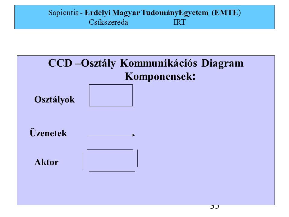 Sapientia - Erdélyi Magyar TudományEgyetem (EMTE) Csíkszereda IRT 35 CCD –Osztály Kommunikációs Diagram Komponensek : Osztályok Üzenetek Aktor
