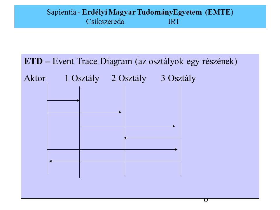 Sapientia - Erdélyi Magyar TudományEgyetem (EMTE) Csíkszereda IRT 17 TevékenységekÁbrázolásLeírás Eseményanalízis és modellezés 1Probléma leírásaTextProbléma megfogalmazása 2Esemény analízisETDEsemény foragókönyv 3Esemény modellezésCCD, MGDÜzenetek és kölcsönhatások Analízis Model fejlesztés 4Objektum modell definícióCADObjektum modell, minden osztály 5Dinamikus modelldefinícióSTDDinamikus modell ugyanarra 6 Funkcionális modelldefiníció DFDFunkcionális modell, komplex operációk 7 Ellenőrzés Konzisztencia analízis