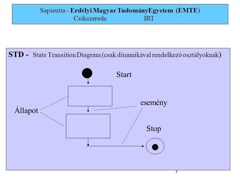 Sapientia - Erdélyi Magyar TudományEgyetem (EMTE) Csíkszereda IRT 7 STD - State Transition Diagram (csak dinamikával rendelkezö osztályoknak ) Start Stop Állapot esemény