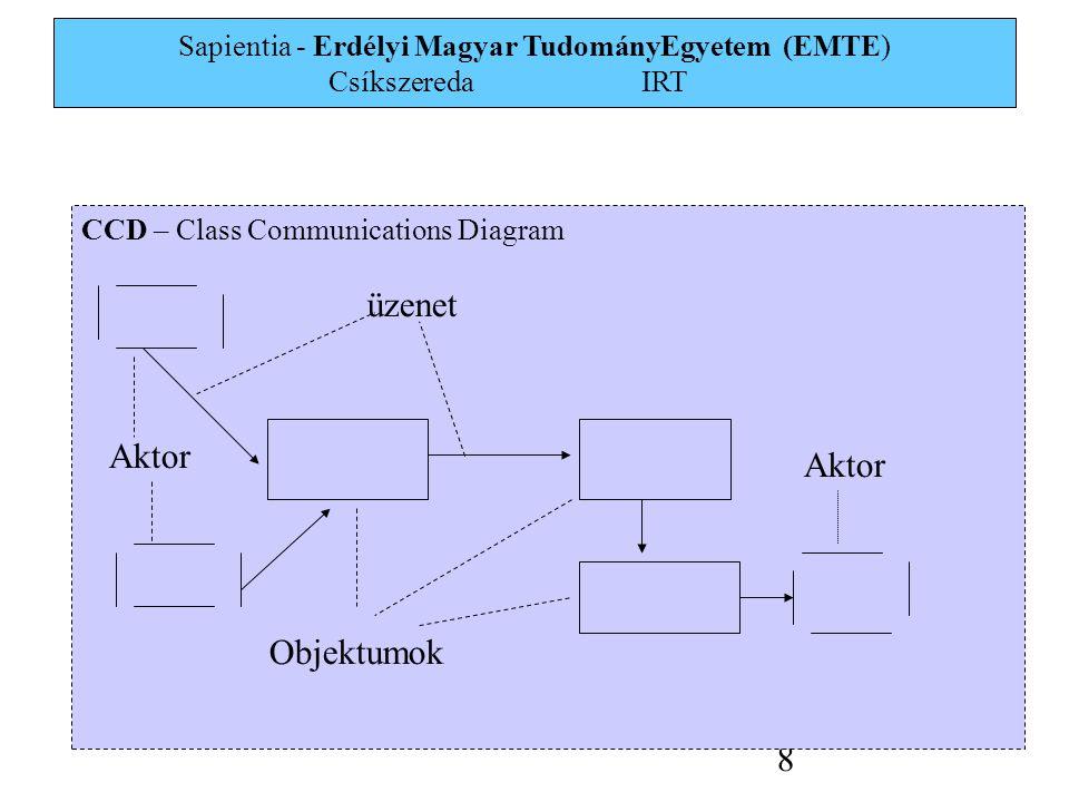 Sapientia - Erdélyi Magyar TudományEgyetem (EMTE) Csíkszereda IRT 9 DFD – Data Flow Diagram Adatbázis Processz 2 Processz 1 Departament 1 Departament 2 Adatfluxus