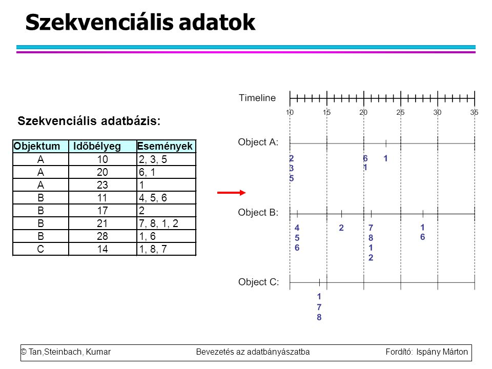 © Tan,Steinbach, Kumar Bevezetés az adatbányászatba Fordító: Ispány Márton Szekvenciális adatok ObjektumIdőbélyegEsemények A102, 3, 5 A206, 1 A231 B114, 5, 6 B172 B217, 8, 1, 2 B281, 6 C141, 8, 7 Szekvenciális adatbázis: