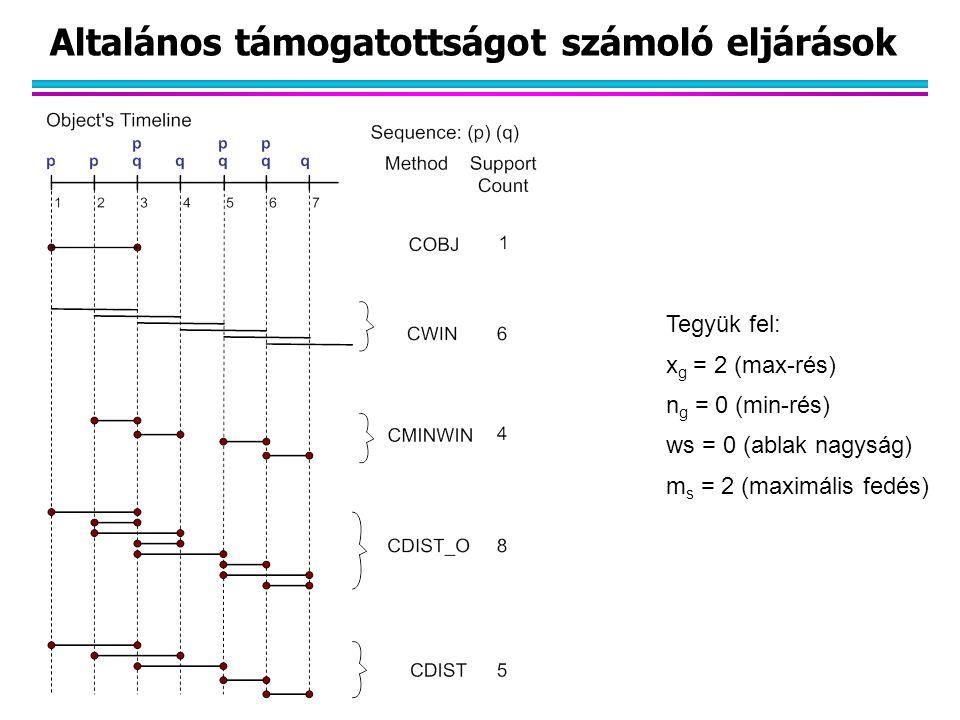 Altalános támogatottságot számoló eljárások Tegyük fel: x g = 2 (max-rés) n g = 0 (min-rés) ws = 0 (ablak nagyság) m s = 2 (maximális fedés)