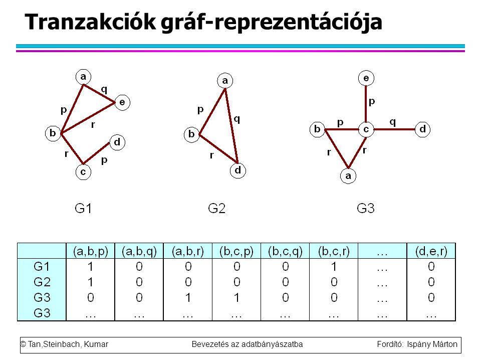 © Tan,Steinbach, Kumar Bevezetés az adatbányászatba Fordító: Ispány Márton Tranzakciók gráf-reprezentációja