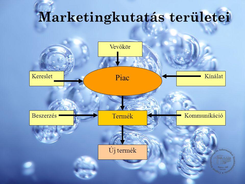 Marketingkutatás területei Piac Termék Új termék Vevőkör Kereslet BeszerzésKommunikáció Kínálat