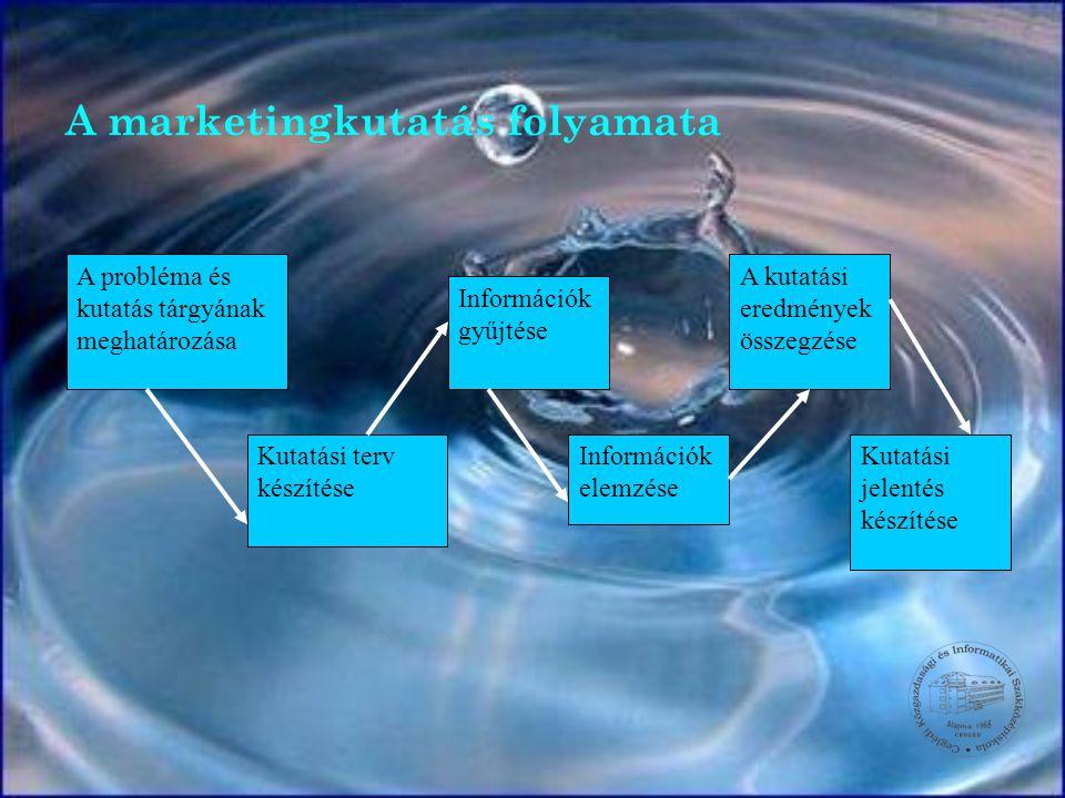 A marketingkutatás folyamata A probléma és kutatás tárgyának meghatározása Kutatási terv készítése Információk gyűjtése Információk elemzése A kutatás