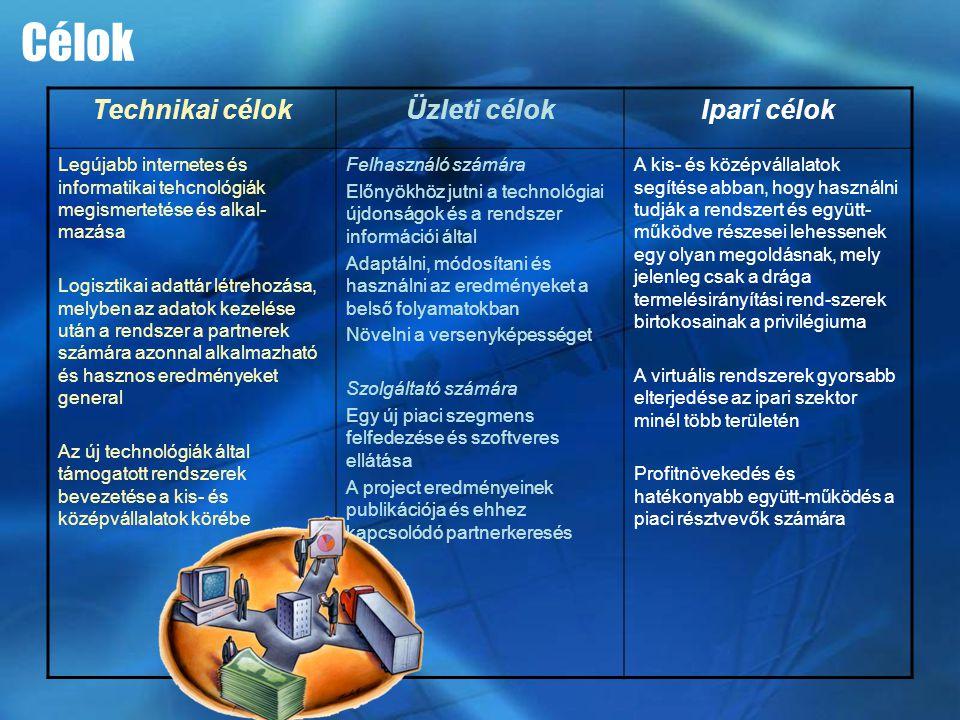 Technikai célokÜzleti célokIpari célok Legújabb internetes és informatikai tehcnológiák megismertetése és alkal- mazása Logisztikai adattár létrehozás