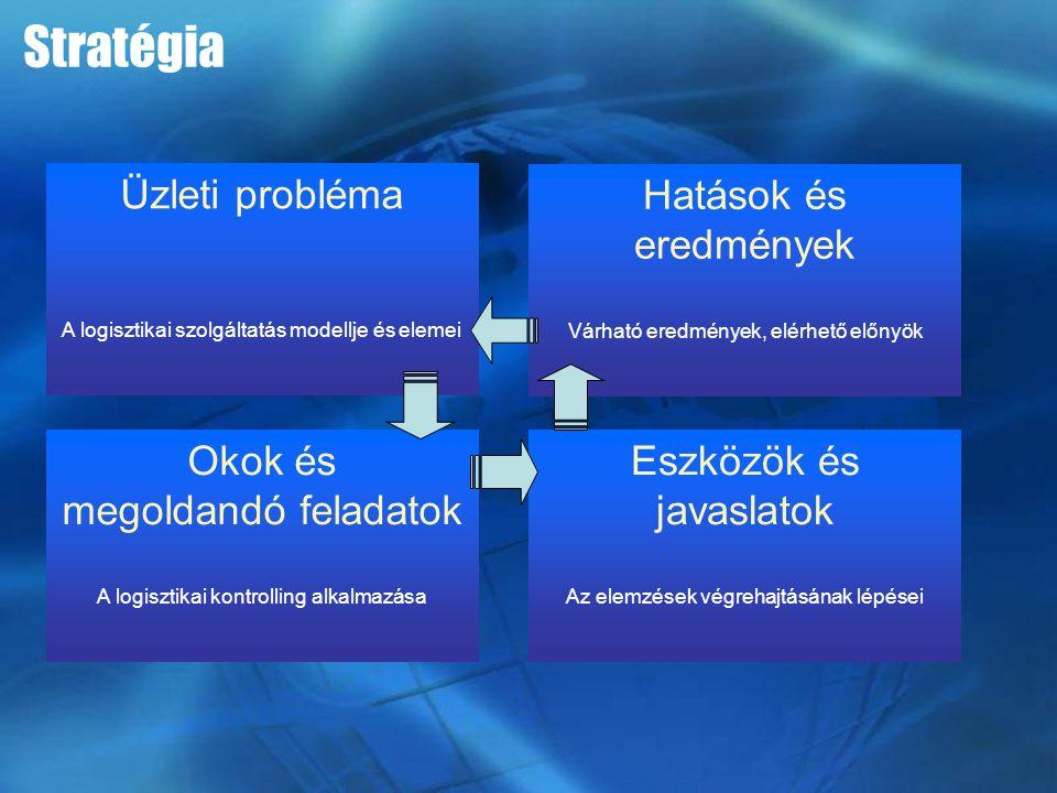 Stratégia Üzleti probléma A logisztikai szolgáltatás modellje és elemei Okok és megoldandó feladatok A logisztikai kontrolling alkalmazása Eszközök és