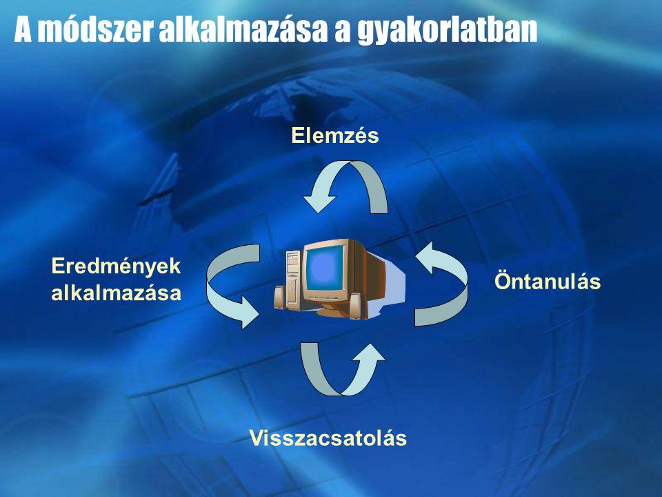 Elemzés Visszacsatolás Eredmények alkalmazása Öntanulás A módszer alkalmazása a gyakorlatban