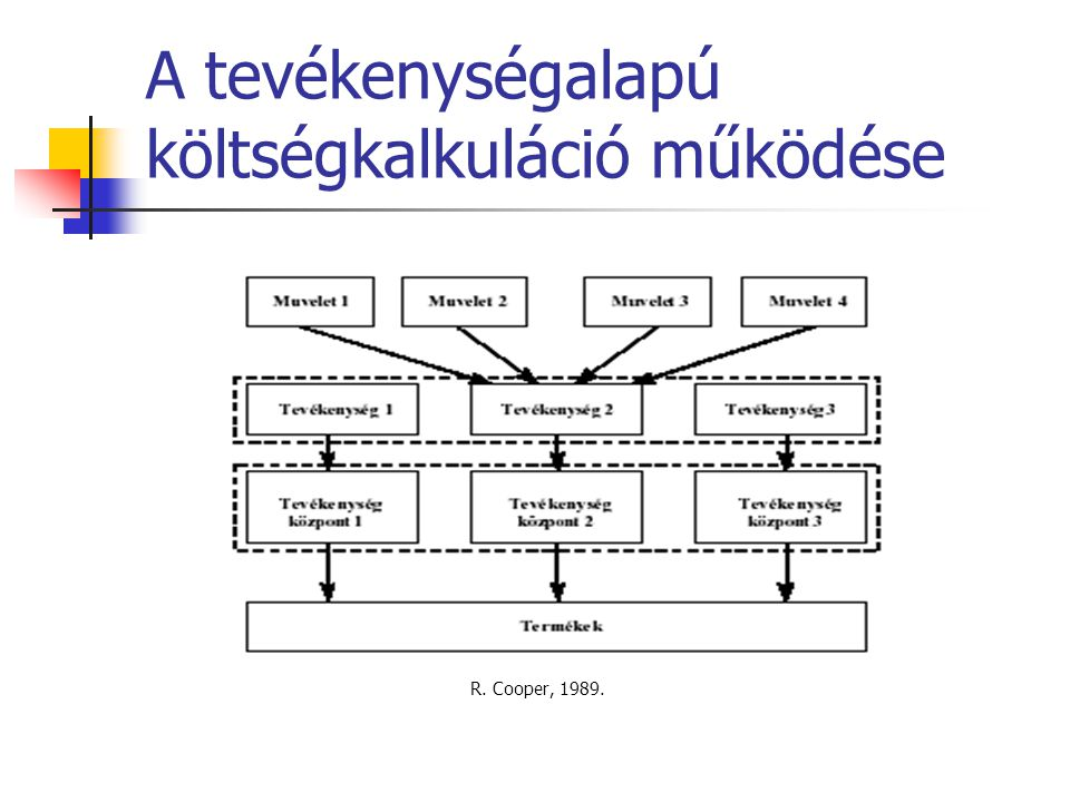 A tevékenységalapú költségkalkuláció működése R. Cooper, 1989.