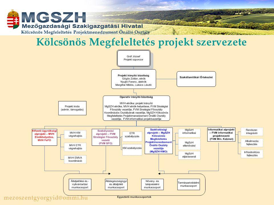 mezoszentgyorgyid@ommi.hu Kölcsönös Megfeleltetés Projektmenedzsment Önálló Osztály Kölcsönös Megfeleltetés projekt szervezete