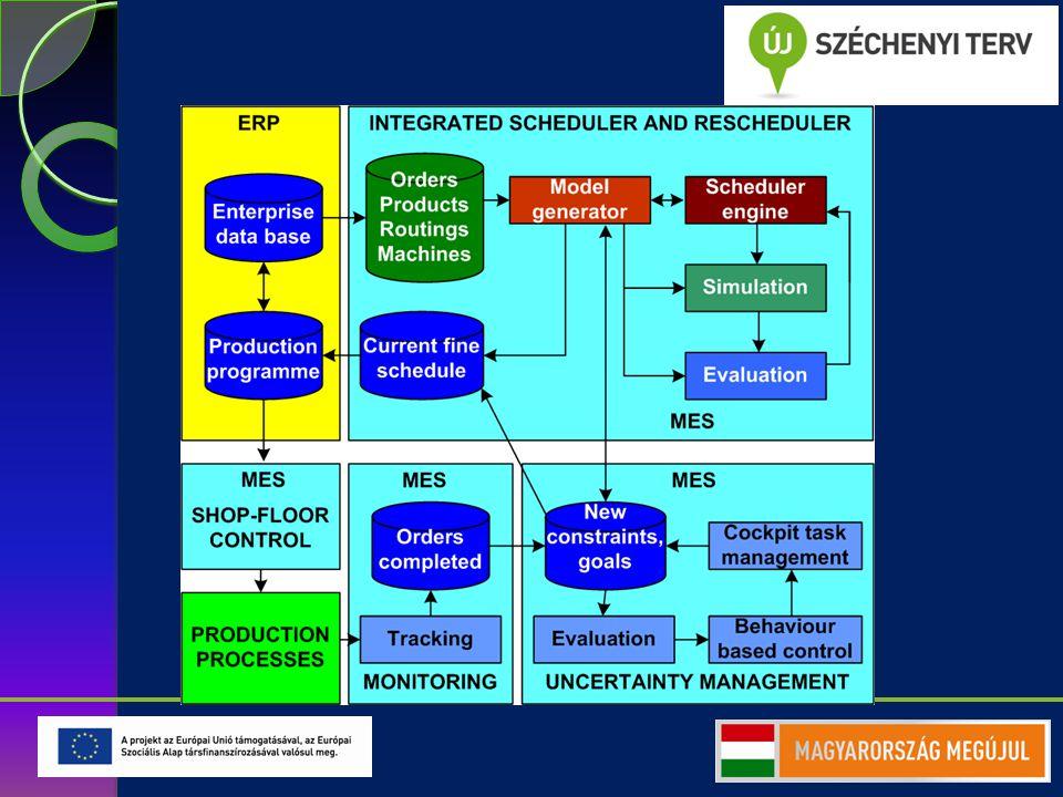 Alkalmazási példa: termelésprogramozás (MES)