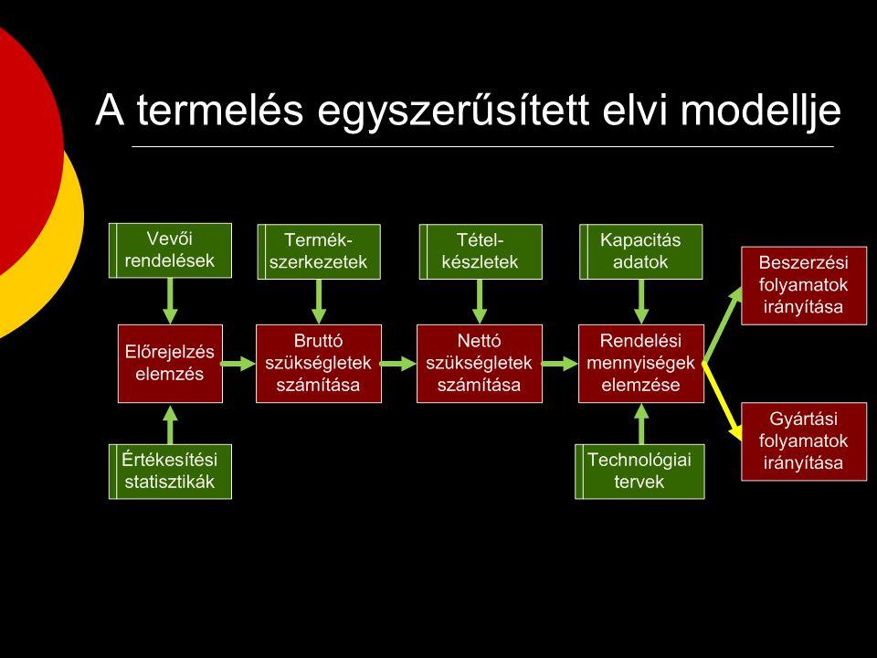 A Kybernos egyszerűsített modellje