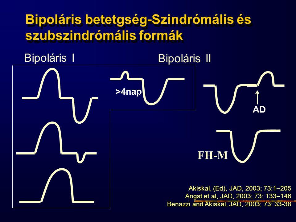 FH-M Bipoláris betetgség-Szindrómális és szubszindrómális formák Bipoláris I Bipoláris II >4nap AD Akiskal, (Ed), JAD, 2003; 73:1–205 Angst et al,.JAD