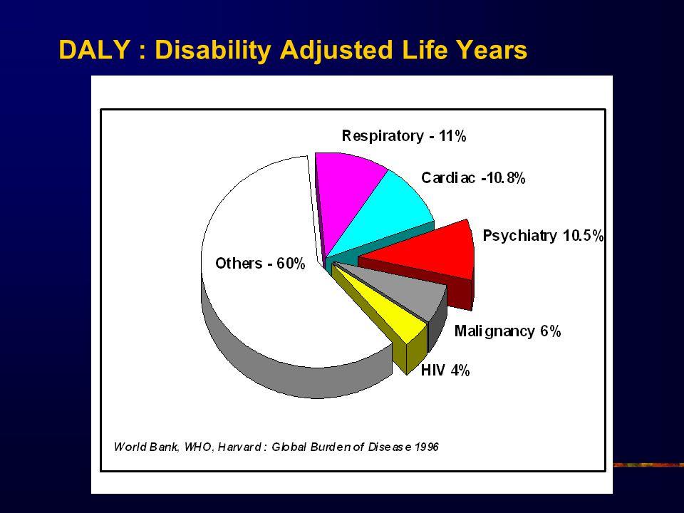 A depresszió rizikótényezői Depresszió (öngyilkosság) a családban (1° és 2°) - a depressziók kb.