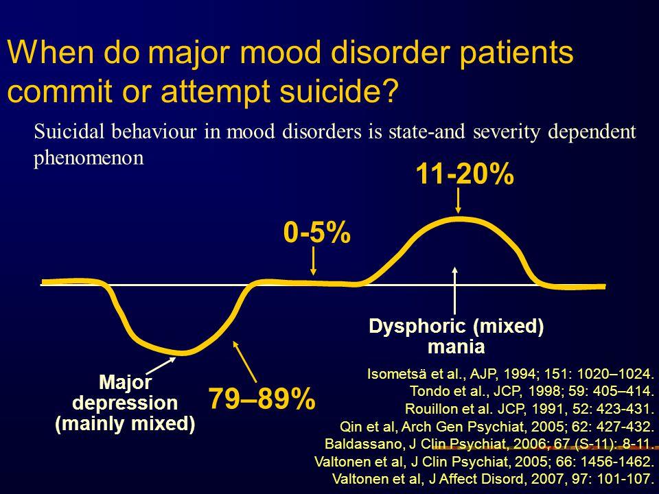 When do major mood disorder patients commit or attempt suicide? Isometsä et al., AJP, 1994; 151: 1020–1024. Tondo et al., JCP, 1998; 59: 405–414. Roui