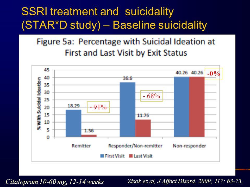 SSRI treatment and suicidality (STAR*D study) – Baseline suicidality Zisok ez al, J Affect Disord, 2009; 117: 63-73. Citalopram 10-60 mg, 12-14 weeks