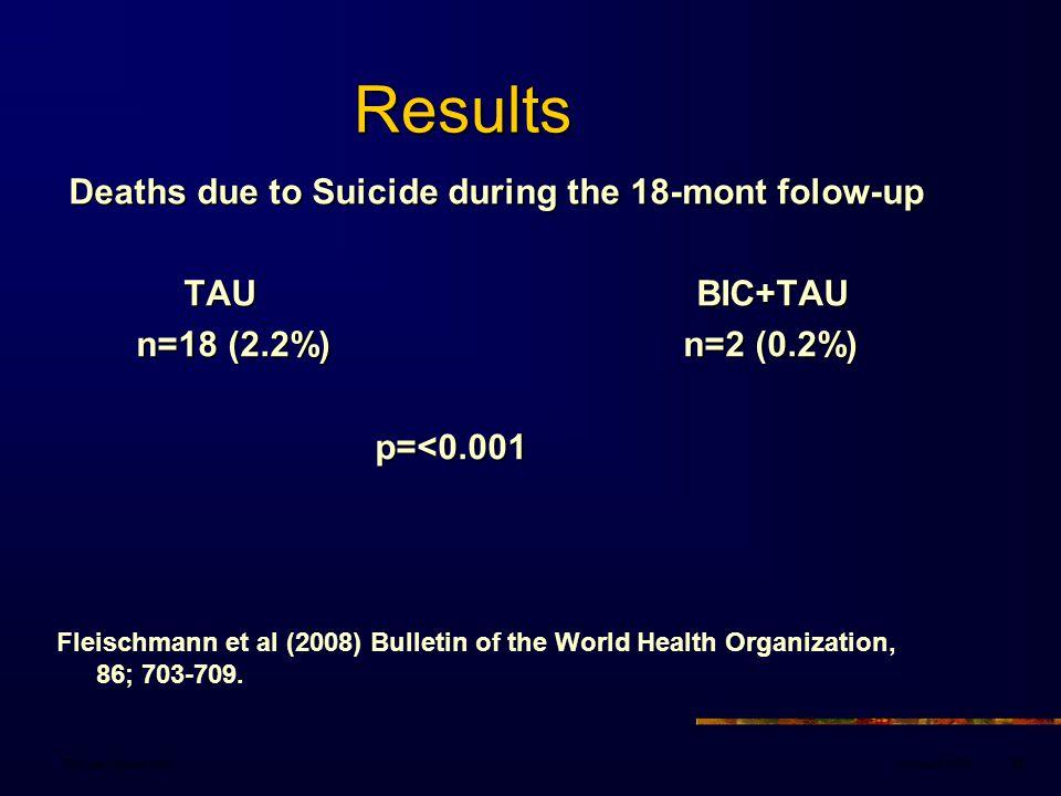 January 2008Danuta Wasserman82 Results Results Deaths due to Suicide during the 18-mont folow-up TAU BIC+TAU TAU BIC+TAU n=18 (2.2%) n=2 (0.2%) p=<0.0