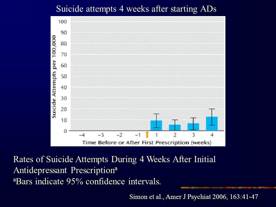 Rates of Suicide Attempts During 4 Weeks After Initial Antidepressant Prescription a a Bars indicate 95% confidence intervals. Simon et al., Amer J Ps