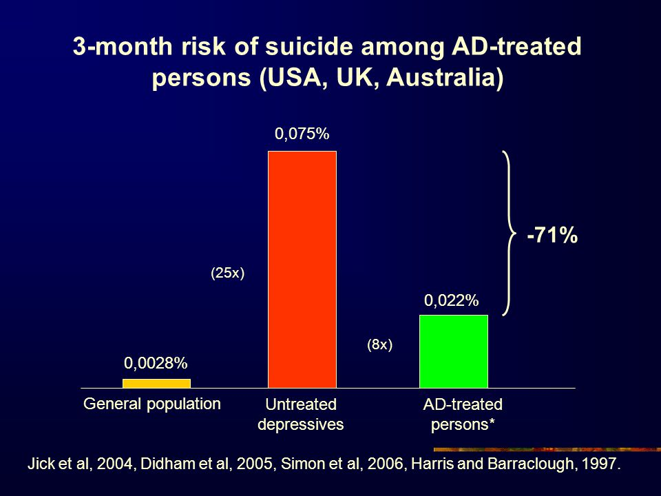 3-month risk of suicide among AD-treated persons (USA, UK, Australia) 0,075% General population -71% 0,0028% 0,022% Untreated depressives AD-treated p