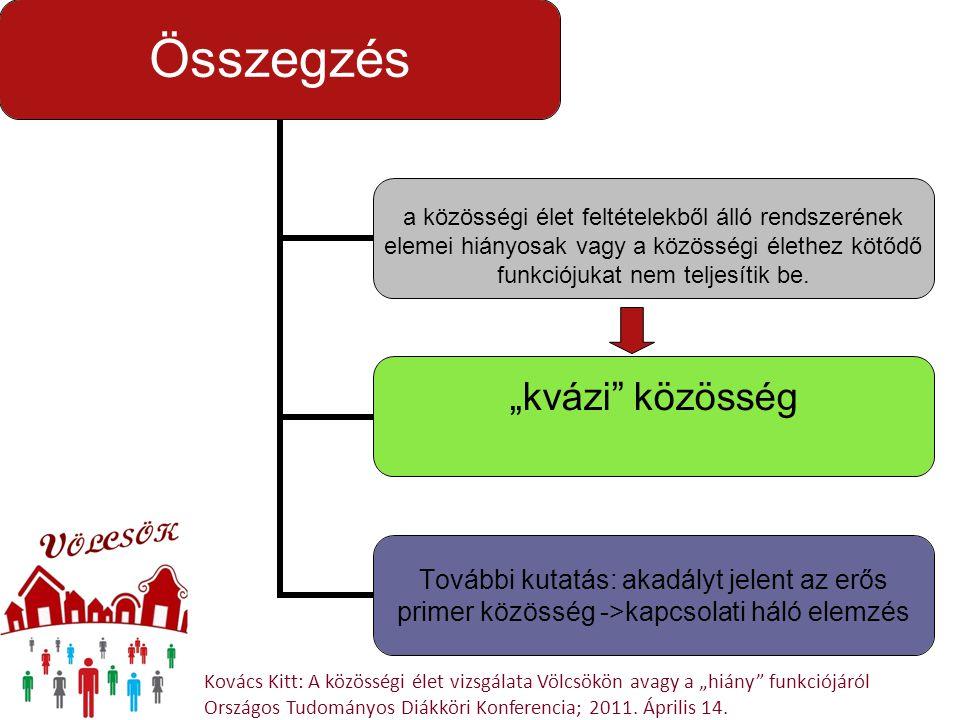 """Kovács Kitt: A közösségi élet vizsgálata Völcsökön avagy a """"hiány"""" funkciójáról Országos Tudományos Diákköri Konferencia; 2011. Április 14. Összegzés"""