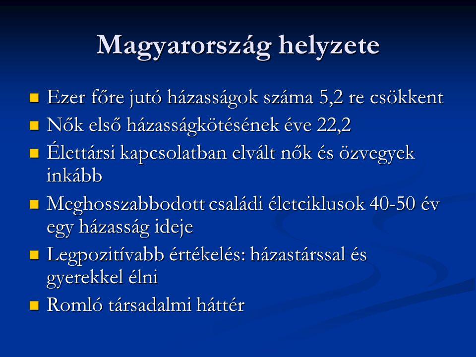 Magyarország helyzete Ezer főre jutó házasságok száma 5,2 re csökkent Ezer főre jutó házasságok száma 5,2 re csökkent Nők első házasságkötésének éve 2