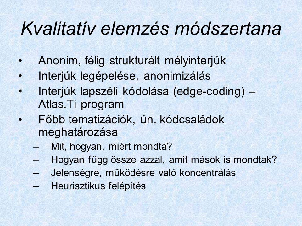 Kvalitatív elemzés módszertana Anonim, félig strukturált mélyinterjúk Interjúk legépelése, anonimizálás Interjúk lapszéli kódolása (edge-coding) – Atlas.Ti program Főbb tematizációk, ún.