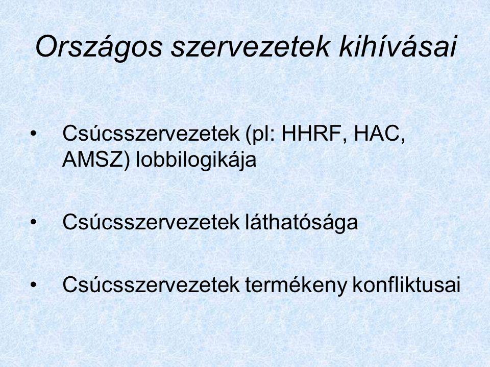 Országos szervezetek kihívásai Csúcsszervezetek (pl: HHRF, HAC, AMSZ) lobbilogikája Csúcsszervezetek láthatósága Csúcsszervezetek termékeny konfliktusai