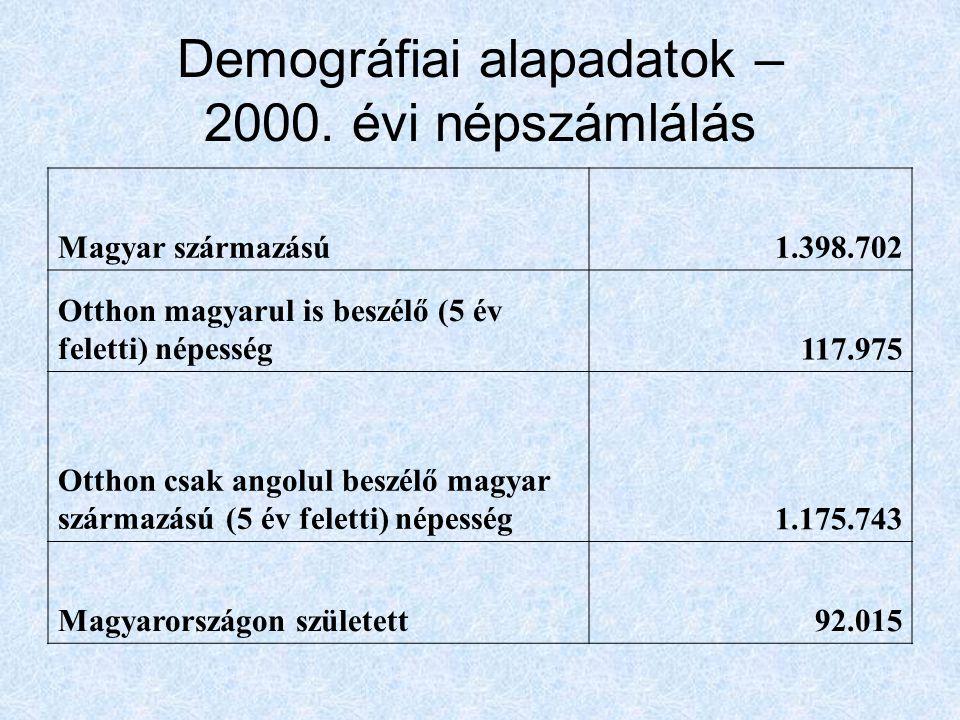 Demográfiai alapadatok – 2000. évi népszámlálás Magyar származású1.398.702 Otthon magyarul is beszélő (5 év feletti) népesség117.975 Otthon csak angol