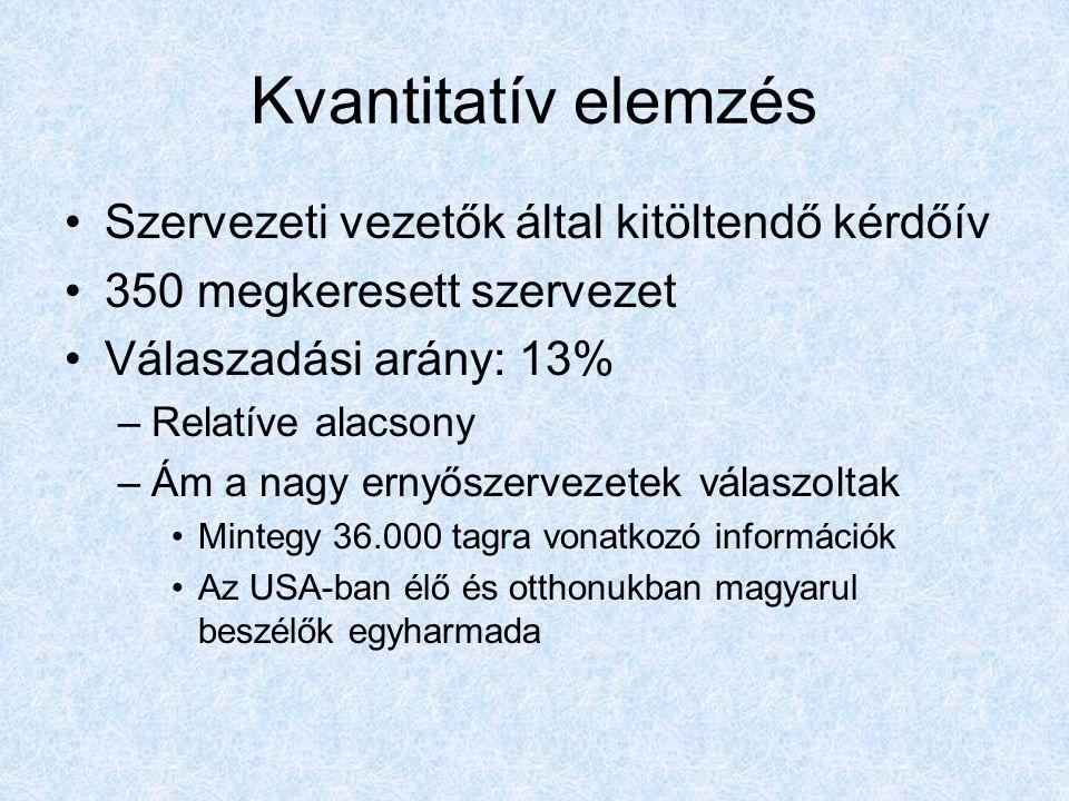 Kvantitatív elemzés Szervezeti vezetők által kitöltendő kérdőív 350 megkeresett szervezet Válaszadási arány: 13% –Relatíve alacsony –Ám a nagy ernyőszervezetek válaszoltak Mintegy 36.000 tagra vonatkozó információk Az USA-ban élő és otthonukban magyarul beszélők egyharmada