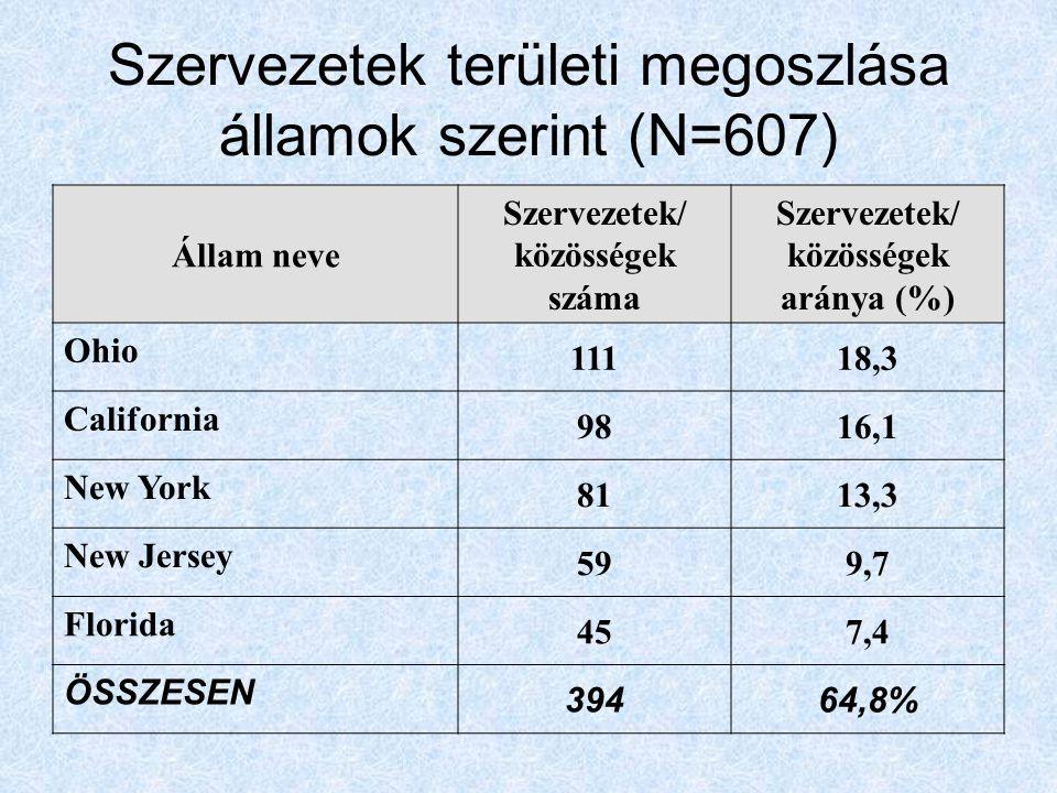 Szervezetek területi megoszlása államok szerint (N=607) Állam neve Szervezetek/ közösségek száma Szervezetek/ közösségek aránya (%) Ohio 11118,3 Calif