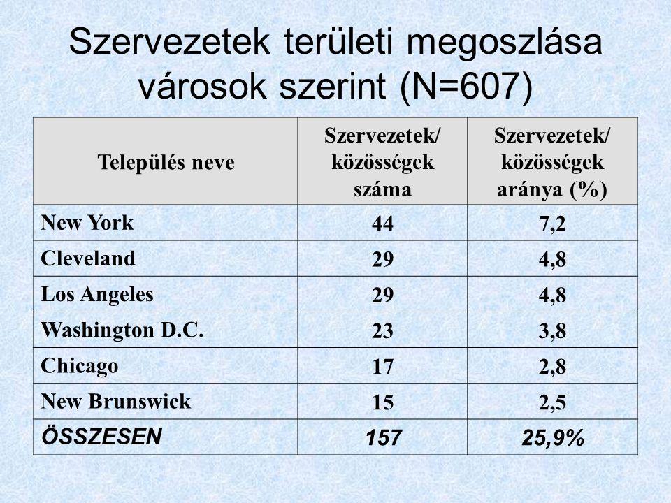 Szervezetek területi megoszlása városok szerint (N=607) Település neve Szervezetek/ közösségek száma Szervezetek/ közösségek aránya (%) New York 447,2 Cleveland 294,8 Los Angeles 294,8 Washington D.C.